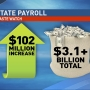 State of Ohio payroll spikes $100 million