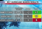 2017-hurricane-season-results-1512082641514-9516745-ver1-0.png