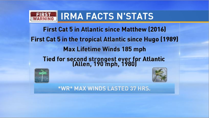 Hurricane Irma broke several records on it's path of destruction. It was the first category 5 hurricane of the 2017 season, and the first in the Atlantic Hurricane Basin since Matthew of 2016. It was the first category 5 storm in the tropical Atlantic (Ocean region south of 20°N latitude) since Hugo of 1989. (WCIV)