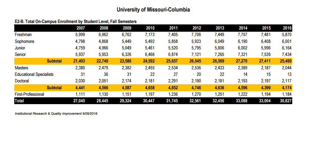 Freshmen enrollment are estimated to drop dramatically at Mizzou. (File)